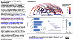 Leveraging genetic variants 2