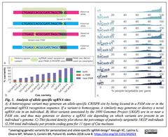 Leveraging genetic variants 1