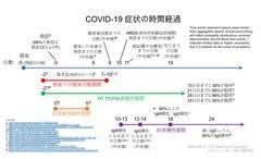 COVID-19感染タイムライン