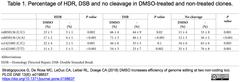 DMSO Table 1
