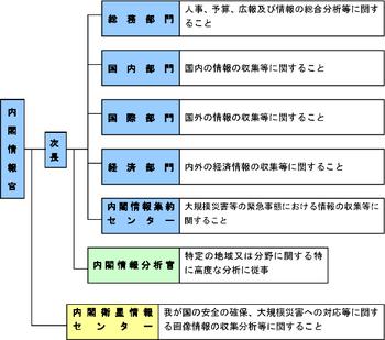 naityou_sosikizu