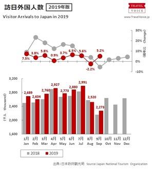 韓国「観光客6割減!ボイコット成功!」⇒欧米豪「遊びに来たぞ」訪日外国人、前年比5.2%増の227万人達成!