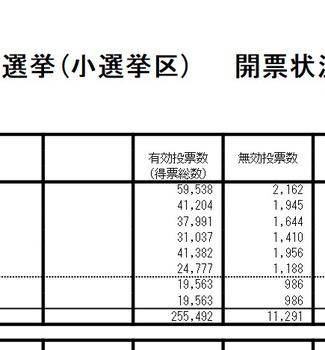 【あっれれー?】パコリーヌ山尾さんの選挙区 愛知7区無効票が突出して多過ぎると話題にw