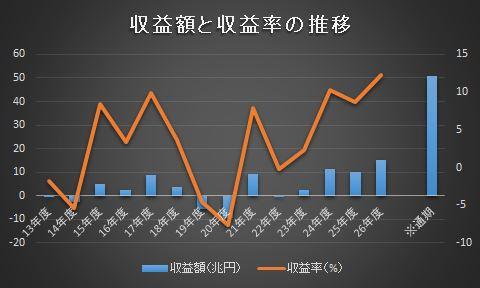 GPIF収益額・収益率_R