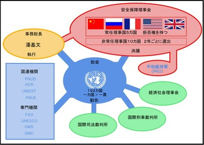 茂木外相 「今の国連安保理は機能してない。やっぱさ、ダメだろ。俺たち日本が常任理事国にいないと」
