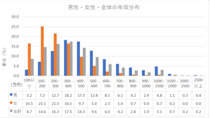 出典:民間給与実態統計調査 – 国税庁より作成
