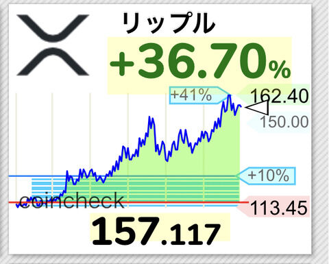 【速報】仮想通貨リップル160円タッチ!!時価総額も3位が射程圏内wwwwwwwwwww【XRP】