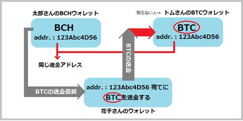 btcとbch