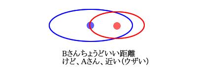 テリトリー図3