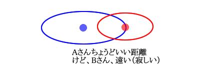 テリトリー図2