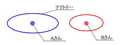 テリトリー図1