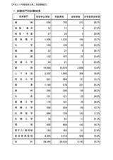 平成20年度技術士二次試験統計情報1
