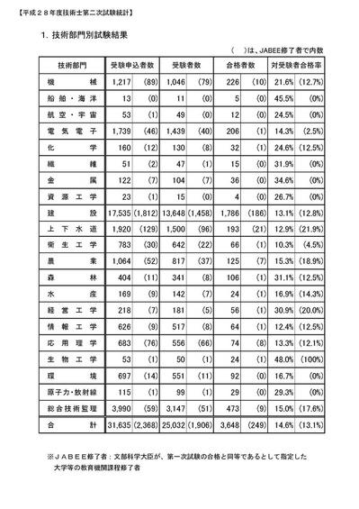 H28統計情報