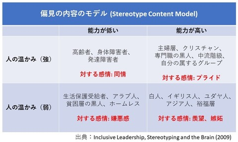 Stereotype Content Model