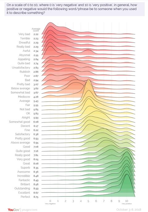 Sentiment Scale US