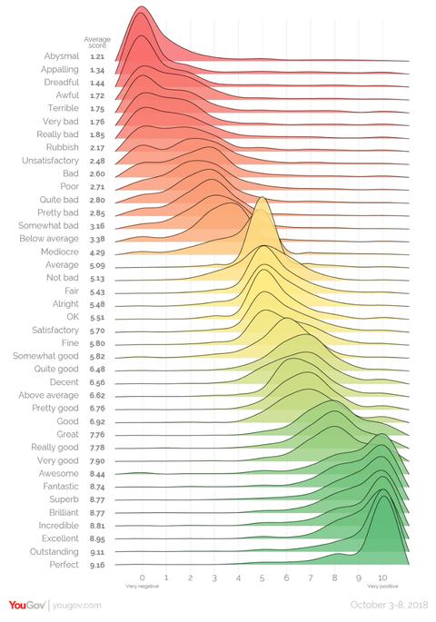 Sentiment Scale UK
