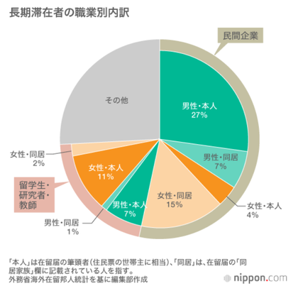 Ratio of Japanese Abroad