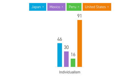 4 Countries Individualism