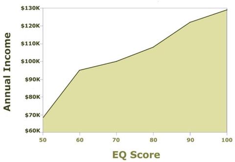 EQ vs. Income