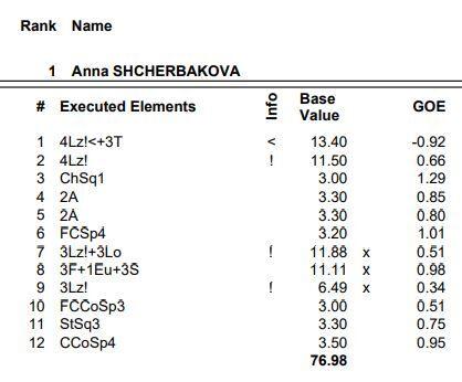 アンナ・シェルバコワが驚異のルッツ4本構成に挑むも、まさかの