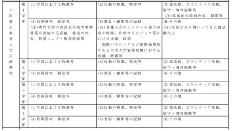 新調査書 指導上参考となる諸事項