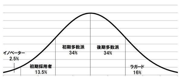 採用者カテゴリ1