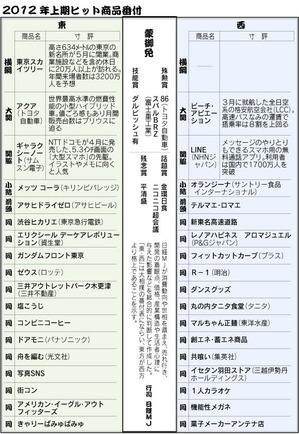 2012上半期 ヒット商品番付