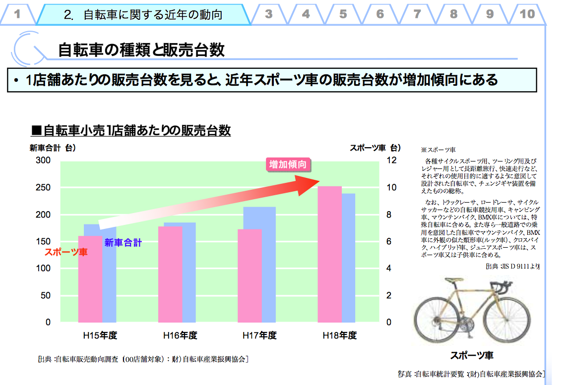 遠くへGo! Go!30代からのロードバイク。                cycle_blog_2009