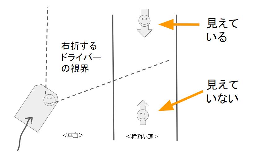 右折車との接触