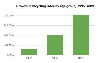 Bike use