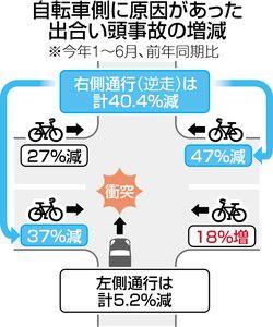 自転車事故死が半減