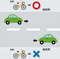自転車通行は左側