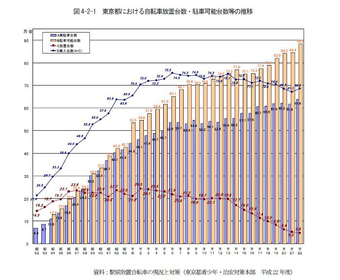 東京都における自転車放置台数・駐車可能台数等の推移
