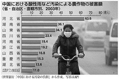 深刻な中国の大気汚染
