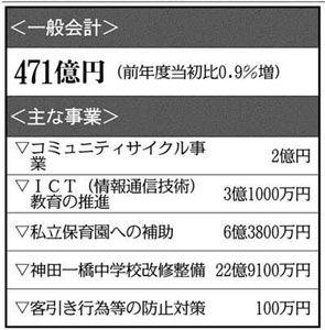 千代田区'14予算案