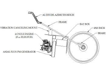 e-Bike Generator