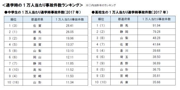 自転車通学時の事故件数