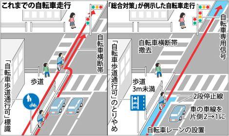 自転車は原則車道走行