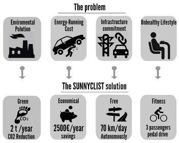 SUNNYCLIST