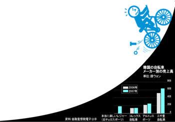 復活する韓国の自転車産業