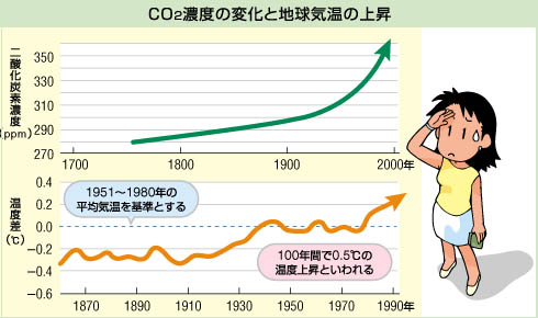 温暖化ガスの増加