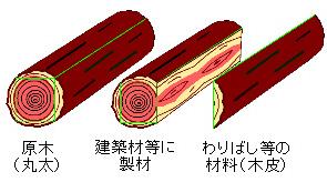端材から作られる