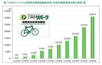 三井のリパーク 時間貸自転車駐輪場