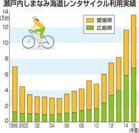 自転車通行量