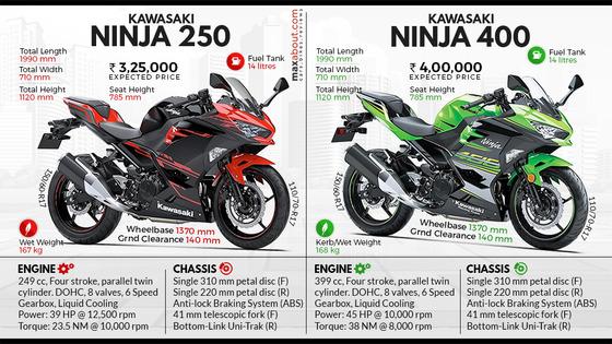 Kawasaki-Ninja-250-vs-ninja-400