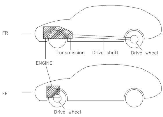 車の駆動方式ってそんなに重要か?