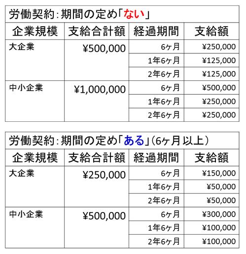 派遣労働者雇用安定化特別奨励金