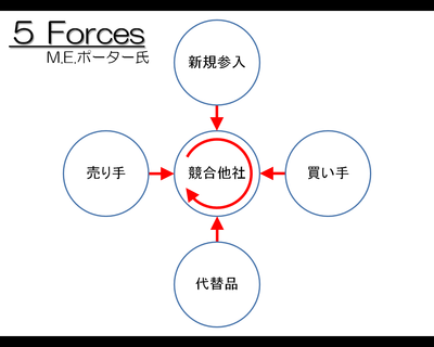 5forces