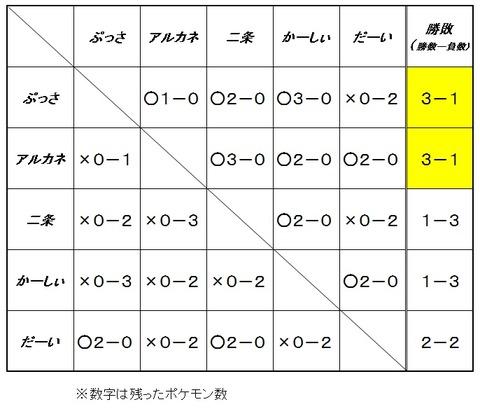 第3-2回ポケモン大会結果