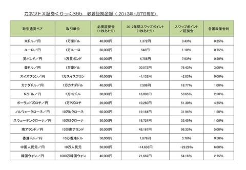 20130107くりっく365ガイド証拠金スワップポイント表